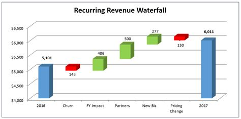 create  dreaded excel waterfall chart  saas cfo