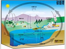 Greenhouse effect in hindi garden view landscape greenhouse effect global worming fossil fuels diagram fossil fuel extraction elsavadorla ccuart Image collections