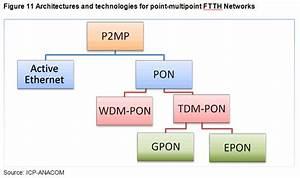 Anacom  B  P Networks