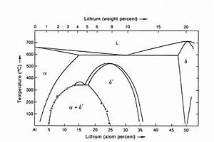 7 Binary Al  U2013 Li Phase Diagram  22