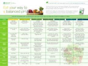 Acid Alkaline Diet Food Chart