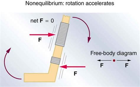 The First Condition For Equilibrium Physics