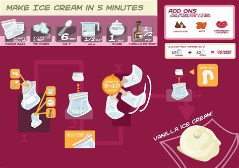 how to make icecream how to make ice cream in 5 minutes visual ly