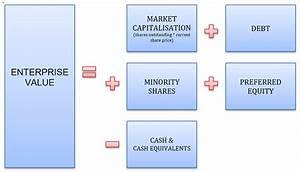 Enterprise Value Berechnen : enterprise value definition and formulas ~ Themetempest.com Abrechnung