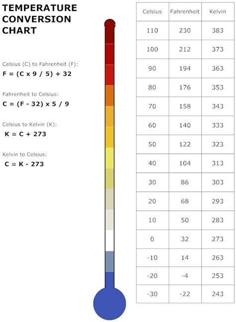 Handy Conversion Chart For Celsius, Fahrenheit And Kelvin