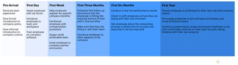 Timeline Memo Template by Timeline Picture Gallery Website New Employee Onboarding