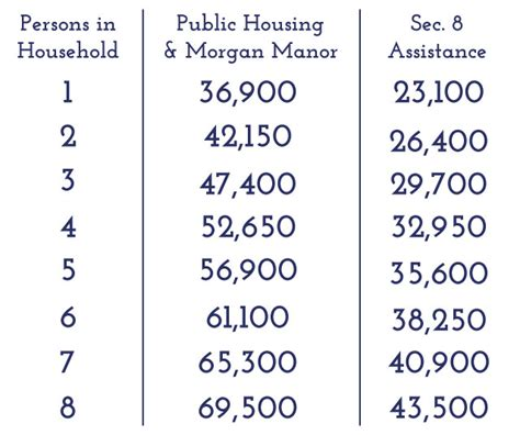 section 8 income limits apply now fayetteville housing authority 479 521 3850