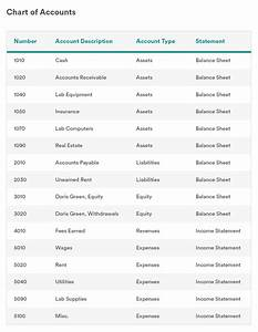 Chart Of Accounts Definition