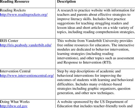 Evidencebased Resources For Improving Reading In Students With  Download Table