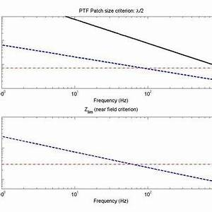 Photo Patch Transfer Medium : pdf modelling of sound transmission through ship structures using the patch transfer functions ~ Orissabook.com Haus und Dekorationen