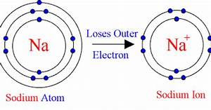 Chemistry^^: 2. Draw the atomic structure of a sodium atom ...