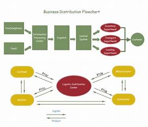 Business Distribution Flowchart Examples And Templates