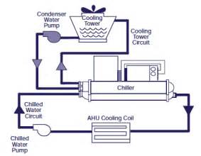 similiar trane chiller diagram keywords trane centrifugal chiller wiring diagram get image about wiring