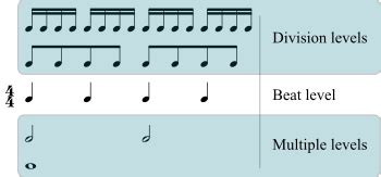 Unlike rhythm, metric onsets are not necessarily sounded, but are nevertheless expected by the listener. Metre (music) - Wikipedia