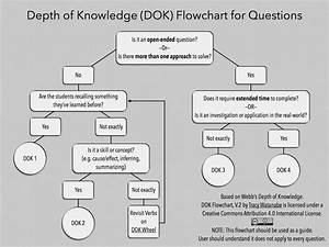 Deeper Thinking And Revised Dok Flowchart