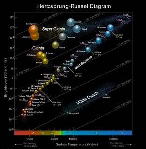 Quite A Nice Hertzsprung-russell Diagram