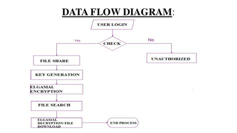 Key Aggregate Cryptosystem For Scalable Data Sharing In Cloud Line Graphs Graph In Excel Grade 6 Science How To Read Format Of Ielts Create Html Freeware Simple Ggplot2 Tagalog Meaning