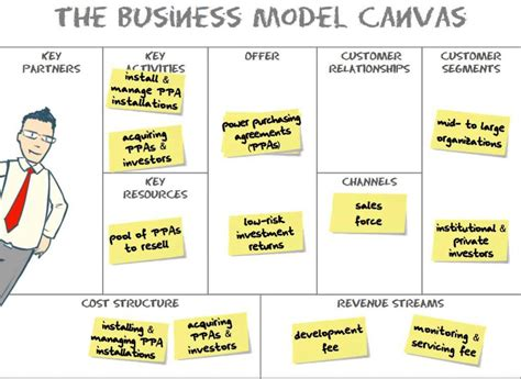 what is a business model business model innovation alexander osterwalder end of