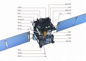 Technical Specifications | Rosetta