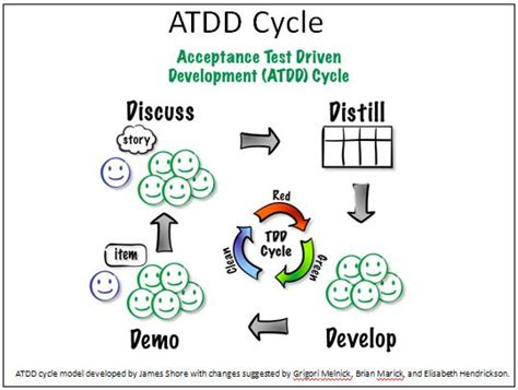 Test Driven Development Agile Resume by Agile Acceptance Test Driven Development Agile