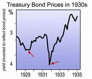 America's Second Great Depression and Great Stocks Bear ...