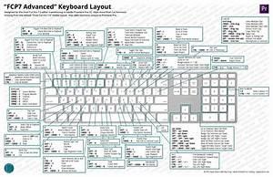 Keyboard Layouts