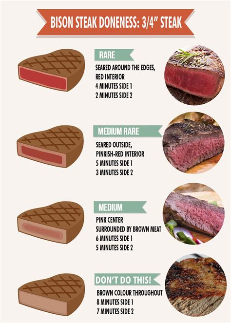 burger temperature chart image gallery meat doneness