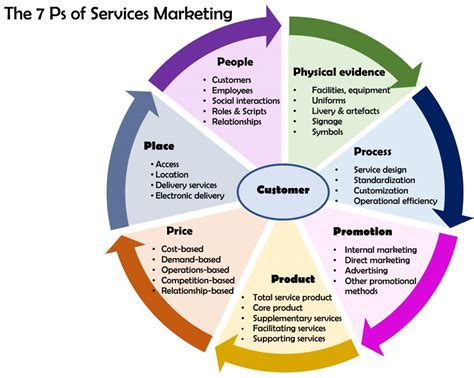 21st century marketing for the profession 2 ces