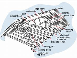 Roof framing elements | BUILD