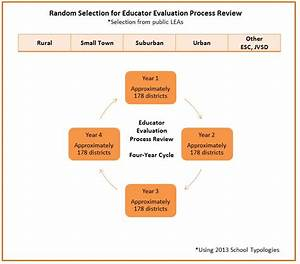 Educator Evaluation Process Review