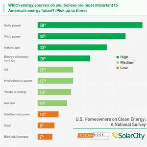 U.S. Poll Shows Bipartisan Support For Solar And Wind Tax ...