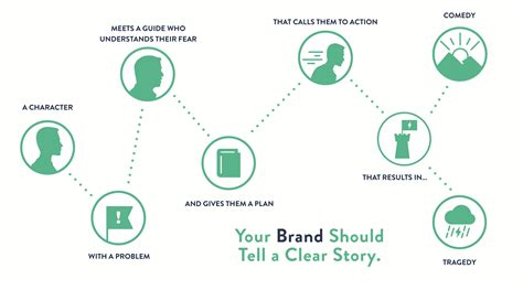 brand story template notes and review of story brand workshop with donal miller