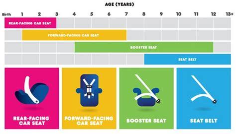 quelle siege auto pour quel age quelques liens utiles