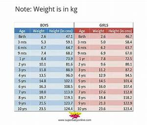 My Baby Is 1 4yrs Her Weight Is 9 6kg Birth Weight Was