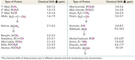 Proton Nmr Shift Table by Proton Nmr Shifts Table