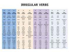 verb forms     images irregular verbs verb