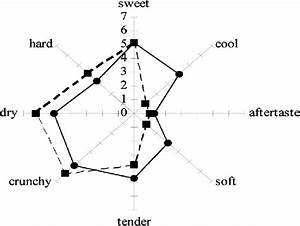 Spider Web Graph Of Flavor And Texture Attributes Of