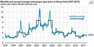 US natural gas production, exports increase but imports ...