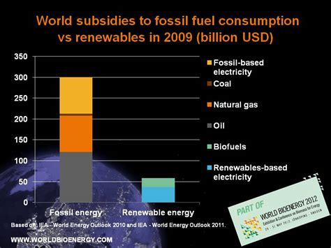 world subsidies  fossil fuels  larger