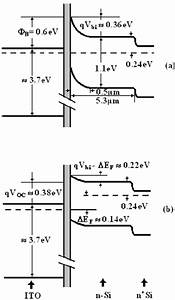 Energy Band Diagram Of The Ito  Nsi  N   Si Structure  A