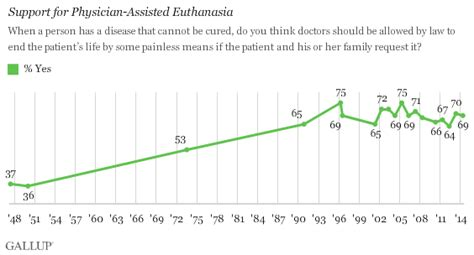 How Many Years Of History Should Be On Your Resume by 7 Out Of 10 Americans Support Euthanasia