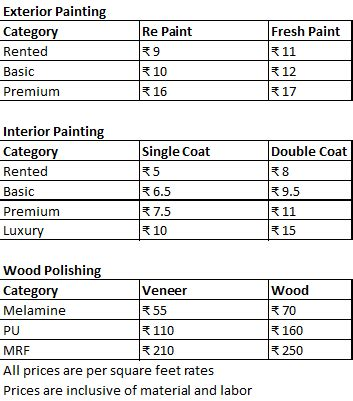 average cost to paint home interior cost to paint interior of 2000 sq ft home