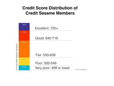 credit score  needed  buy  house