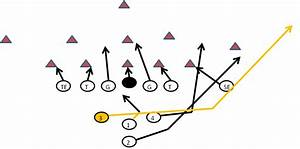 Youth Football Off Tackle Running Play Diagram