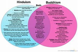 Buddhism Vs  Hinduism   Compare  U0026 Contrast Diagram