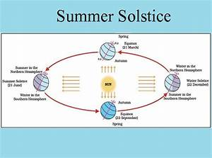 Summer Solstice Diagram