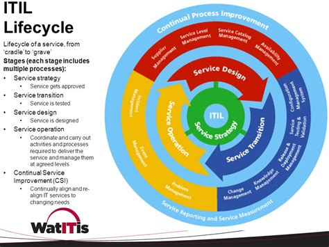 Desk Cycle by What Is Itil Fall 2012 Lisa Tomalty Ppt Video Online