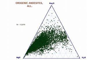 Orogenic Andesites