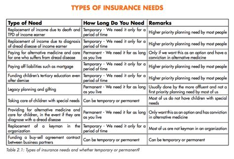 Should I Buy Term Or Whole Life Insurance?