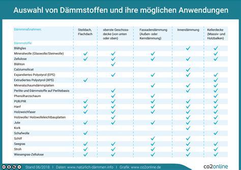 Waermedaemmung Und Daemmstoffe by Fassadend 228 Mmung Umsetzung Kosten F 246 Rderung Klima